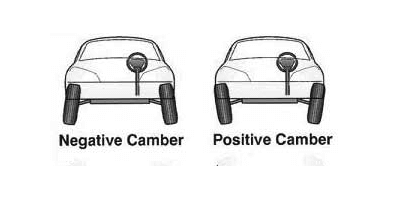 What is Camber (Negative and Positive)