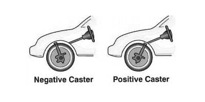 What is Caster (Negative and Positive)