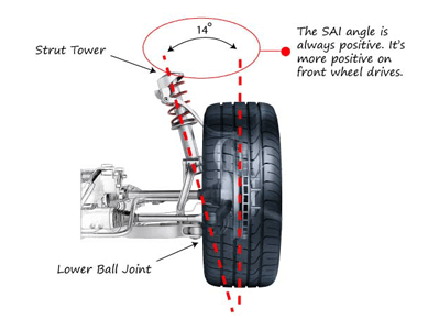 Diagram of Steering Axis Inclination